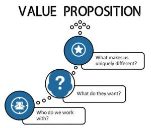 Defining Your Value Proposition? - Career Rocketeer