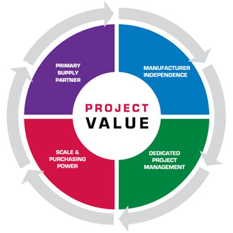 What to include in your value statement - Resume Target